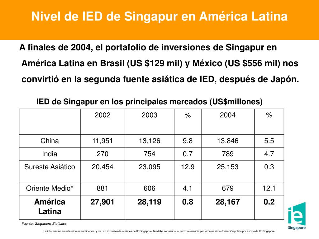 Nivel de IED de Singapur en América Latina