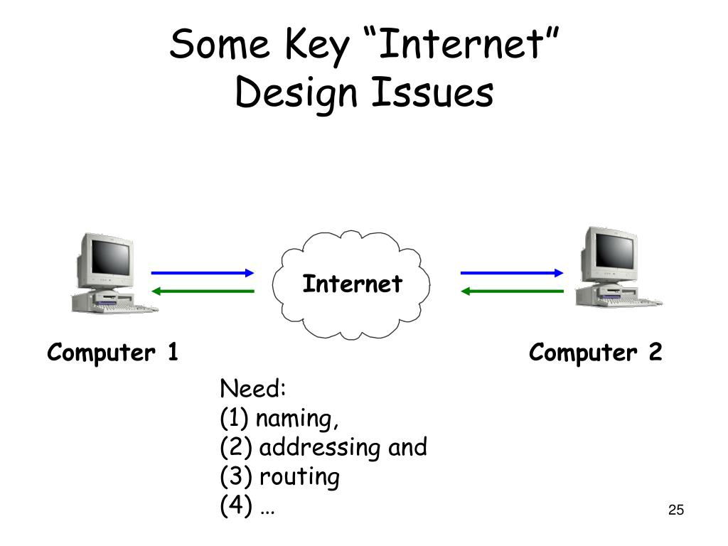 "Some Key ""Internet"""