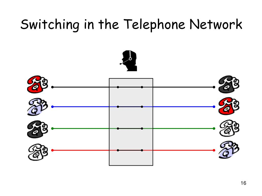 Switching in the Telephone Network