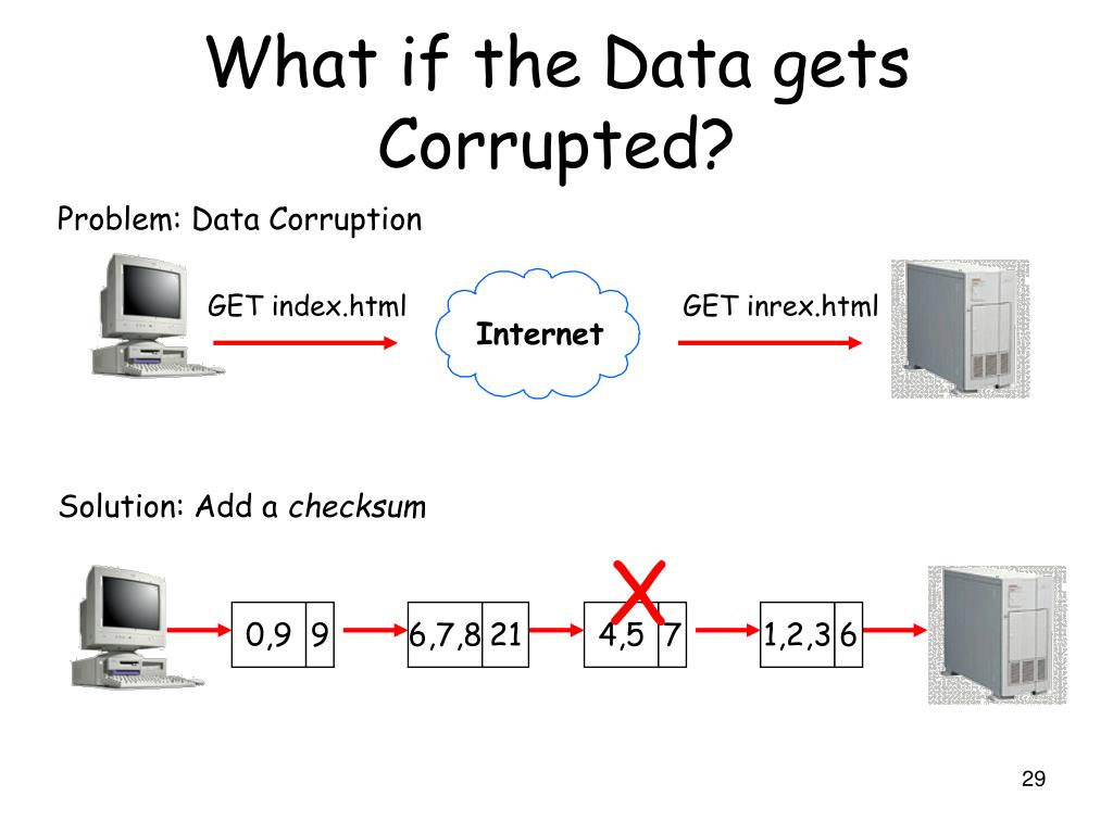 What if the Data gets Corrupted?