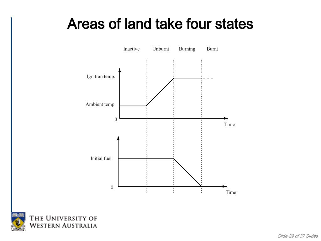 Areas of land take four states