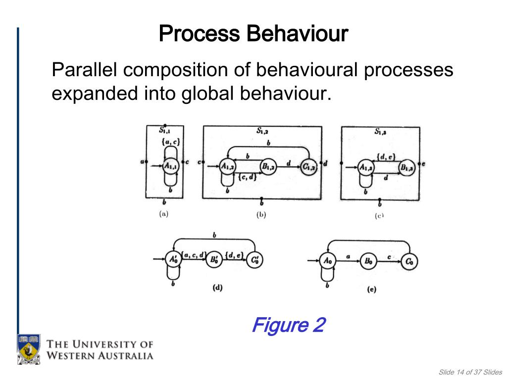 Process Behaviour