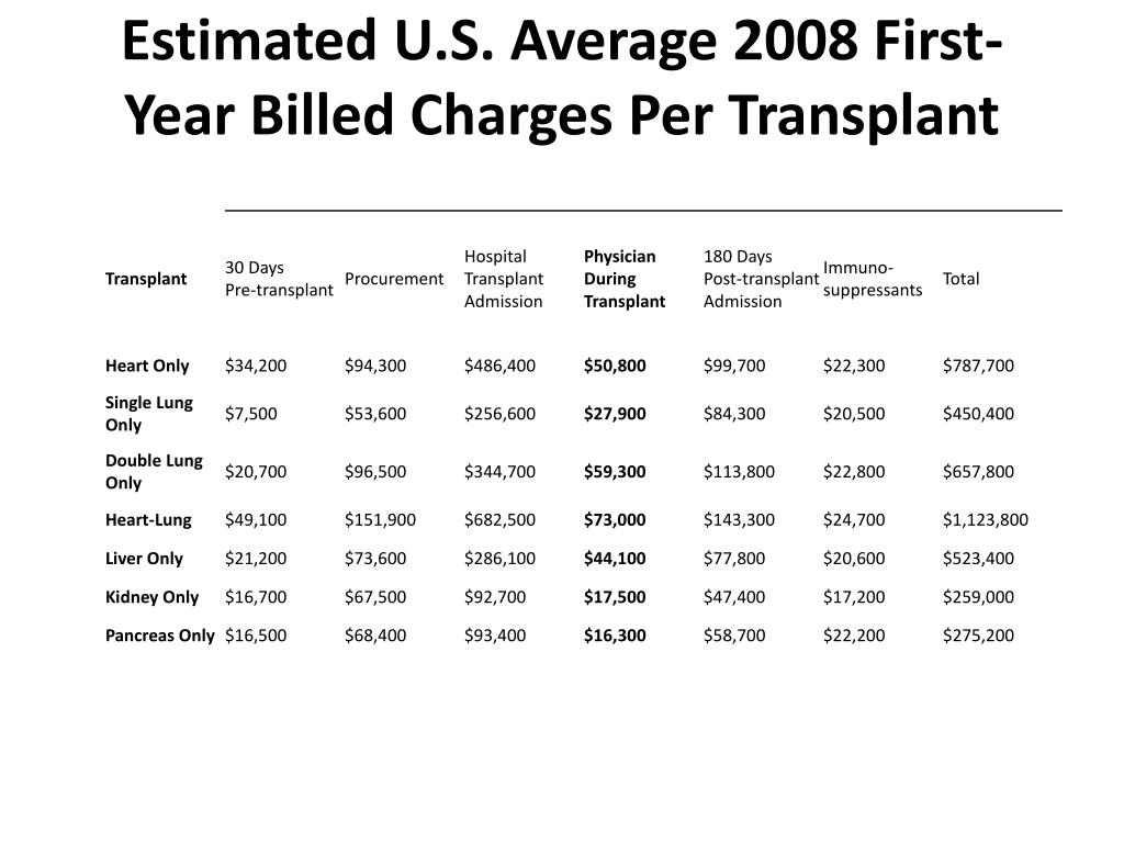 Estimated U.S. Average 2008 First-Year Billed Charges Per Transplant