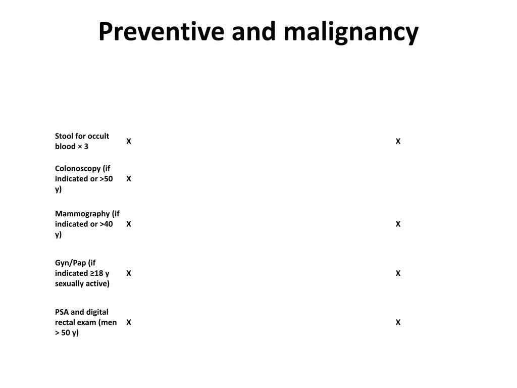 Preventive and malignancy