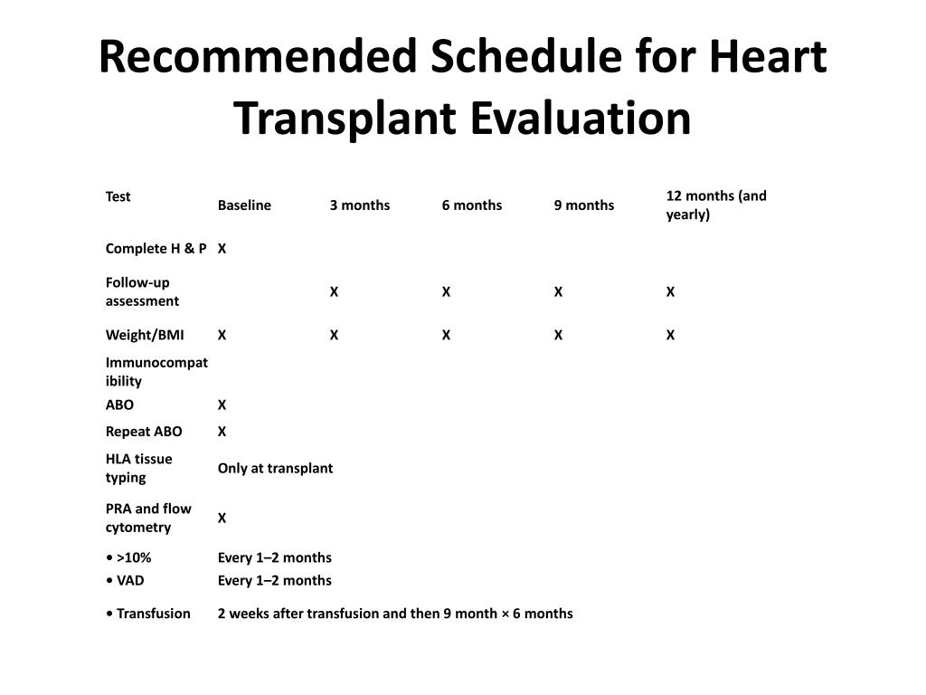 Recommended Schedule for Heart Transplant Evaluation