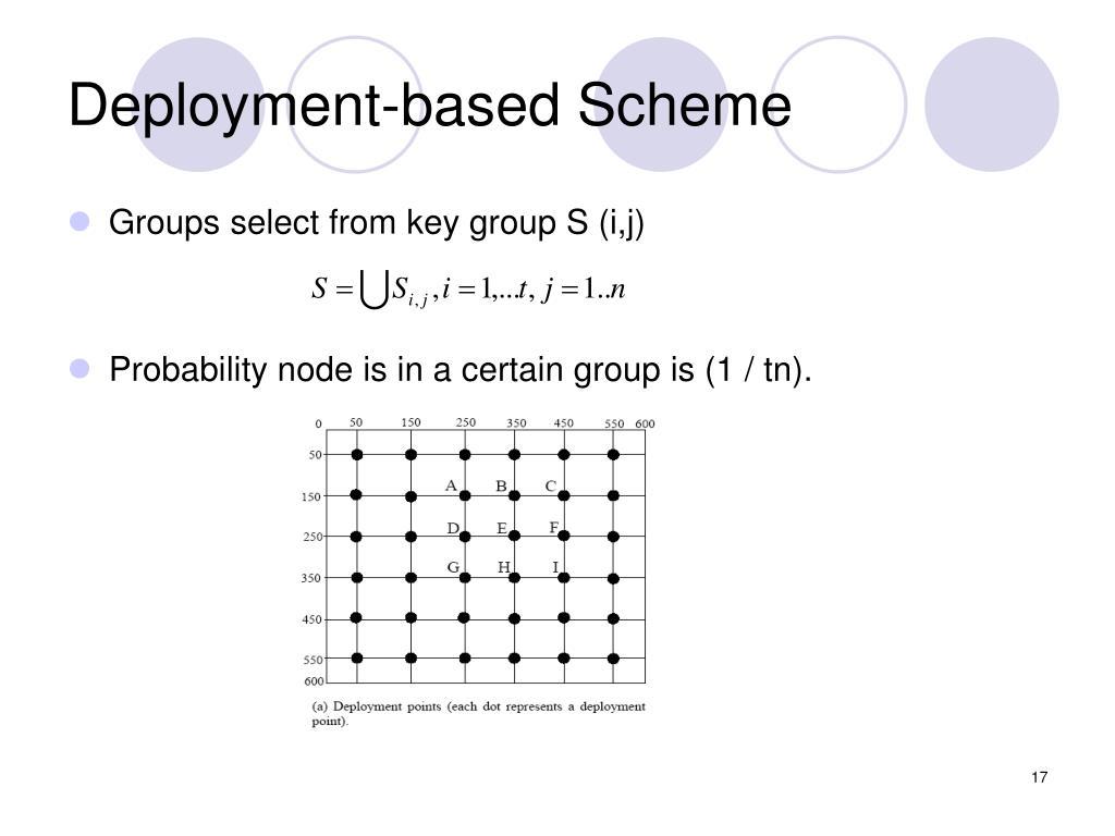 Deployment-based Scheme