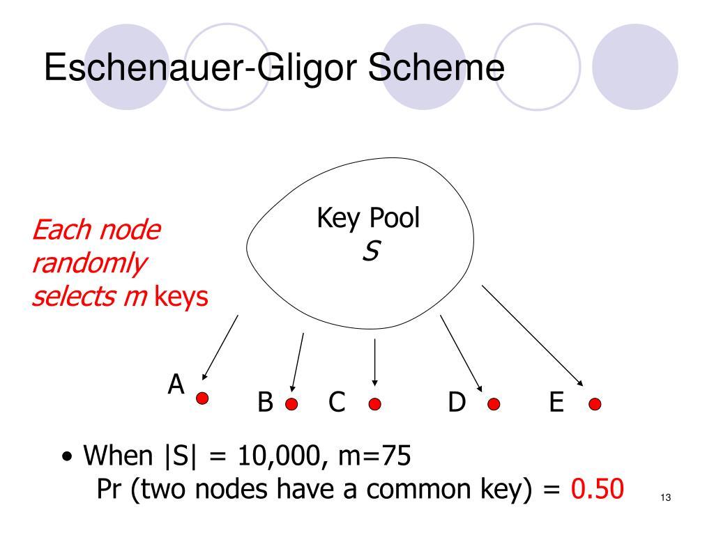 Eschenauer-Gligor Scheme