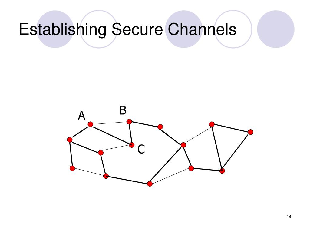 Establishing Secure Channels