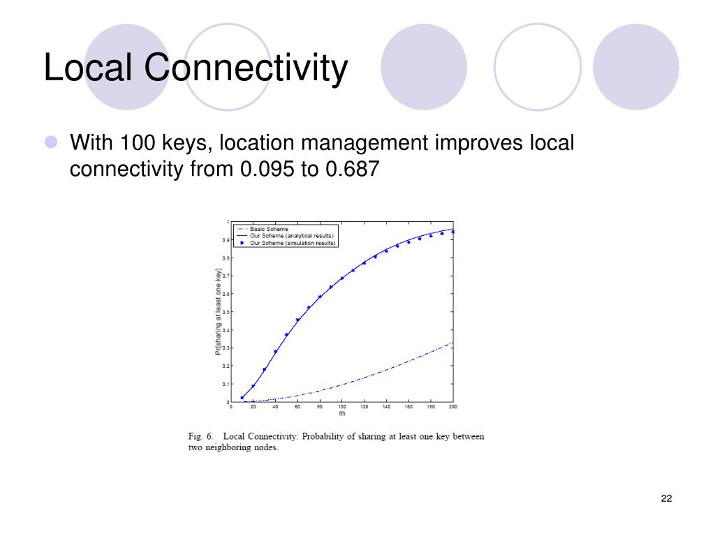 Local Connectivity