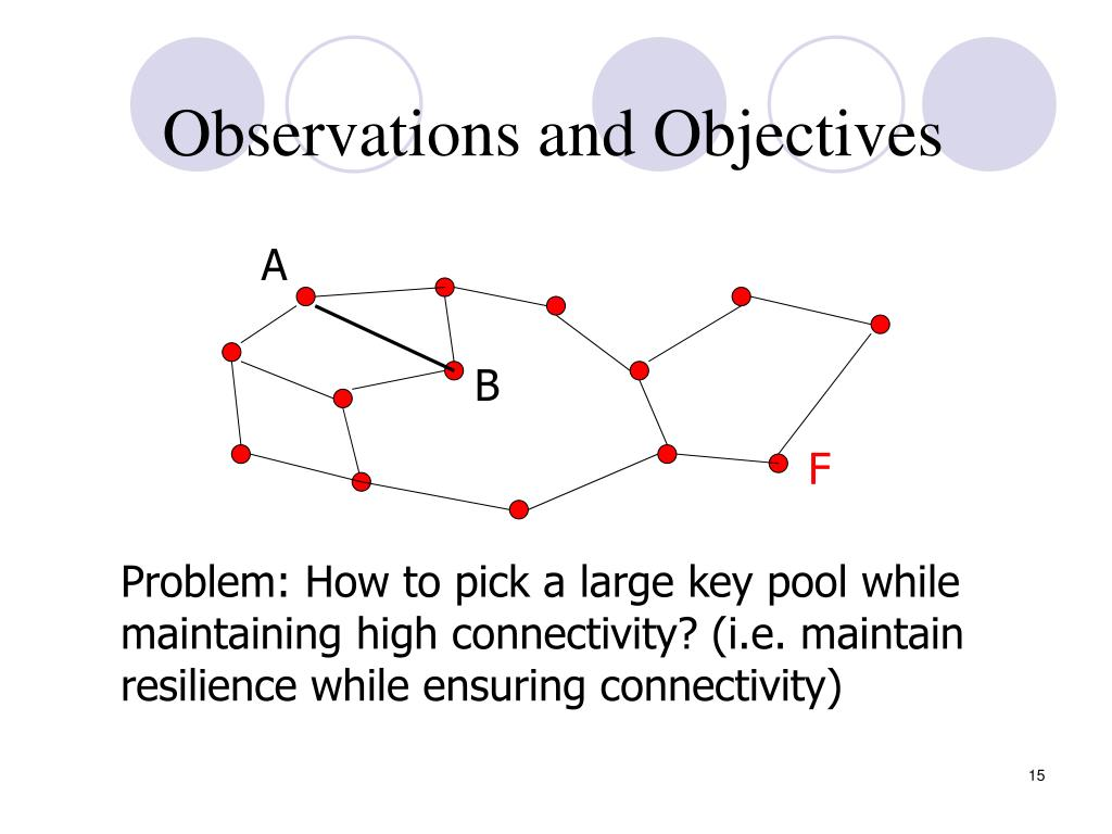 Observations and Objectives