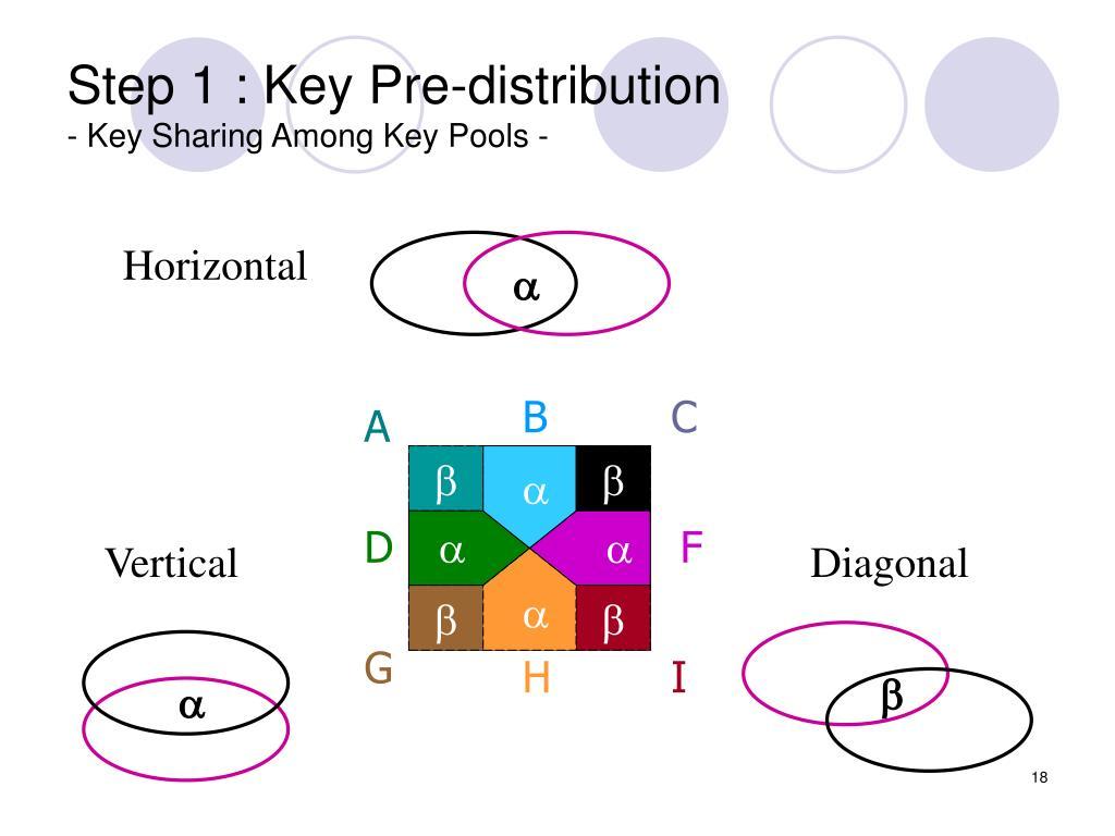 Step 1 : Key Pre-distribution