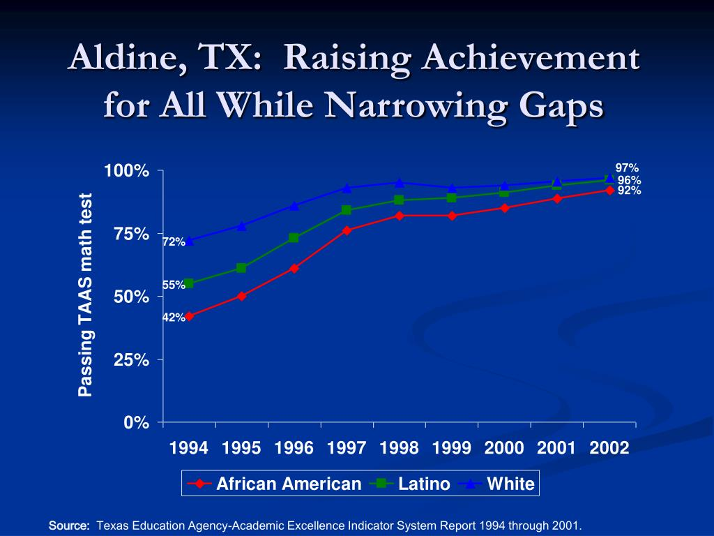 Aldine, TX:  Raising Achievement for All While Narrowing Gaps