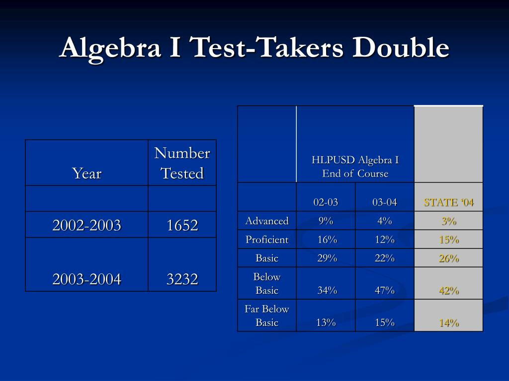Algebra I Test-Takers Double