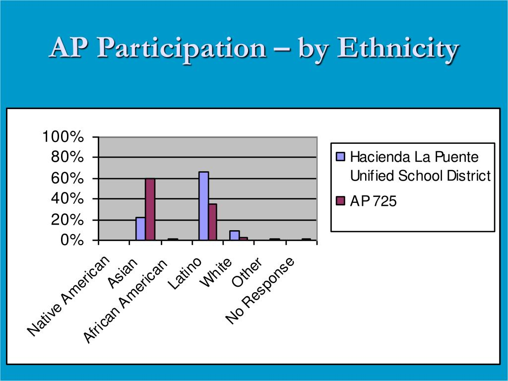 AP Participation – by Ethnicity