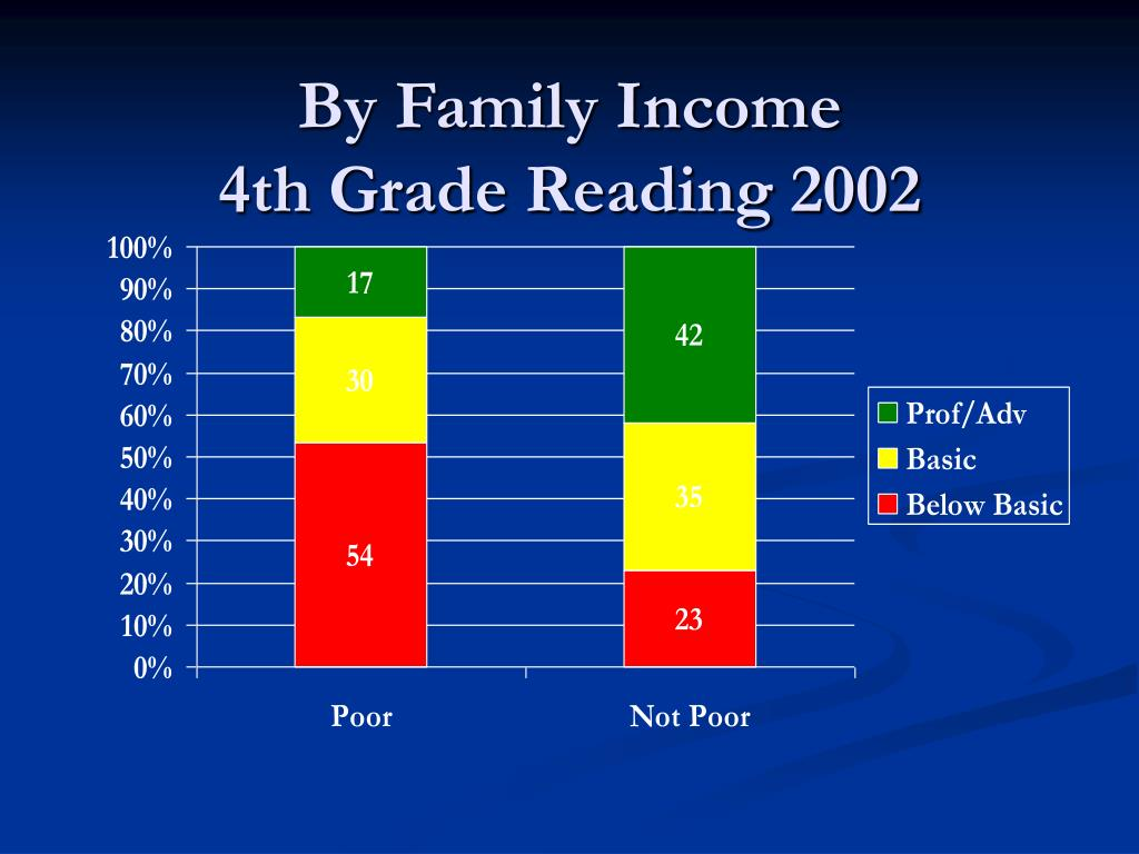 By Family Income