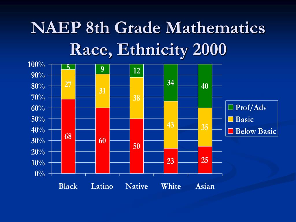 NAEP 8th Grade Mathematics  Race, Ethnicity 2000