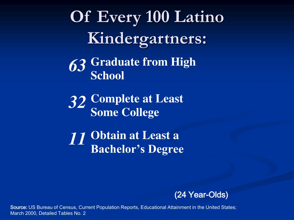 Of Every 100 Latino Kindergartners: