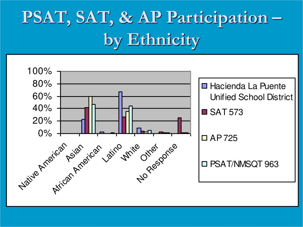 PSAT, SAT, & AP Participation – by Ethnicity