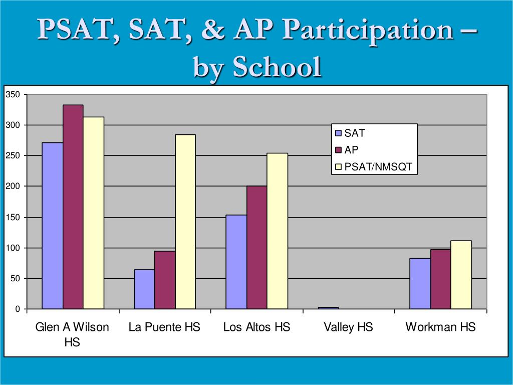 PSAT, SAT, & AP Participation – by School