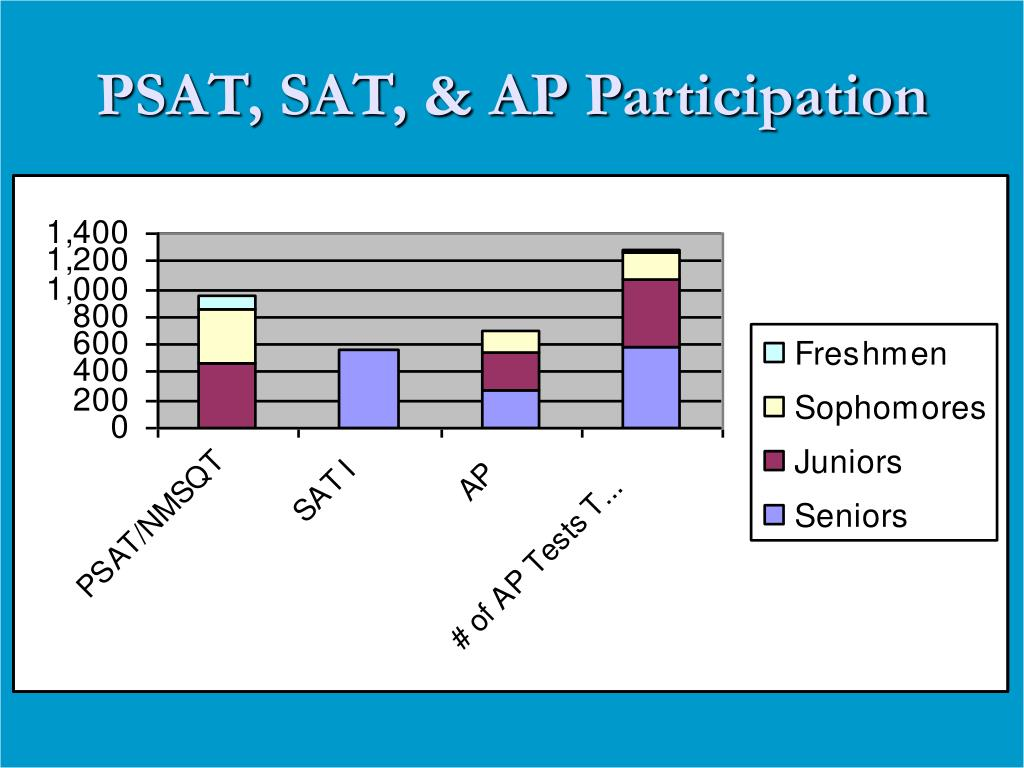 PSAT, SAT, & AP Participation