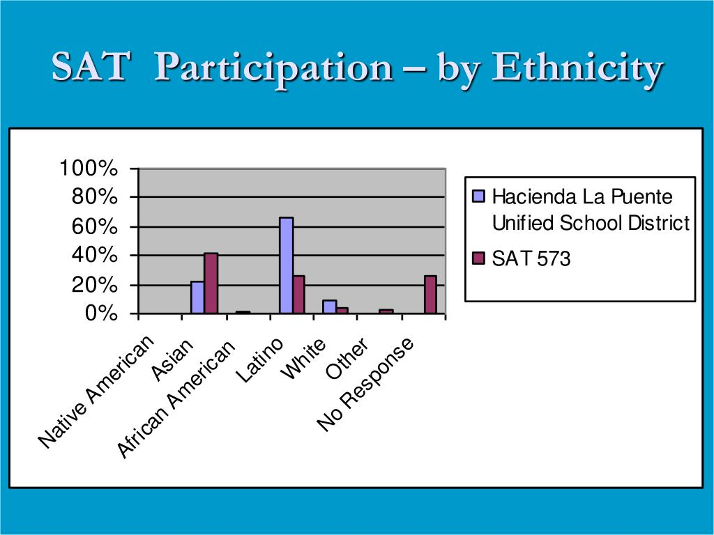 SAT  Participation – by Ethnicity