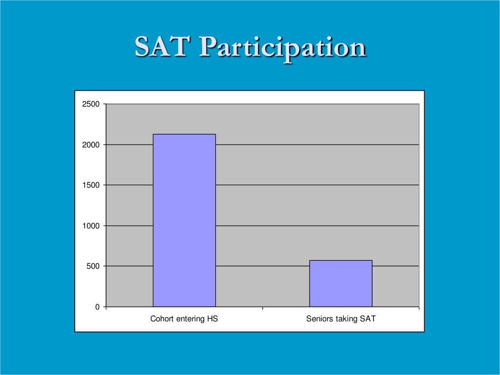 SAT Participation