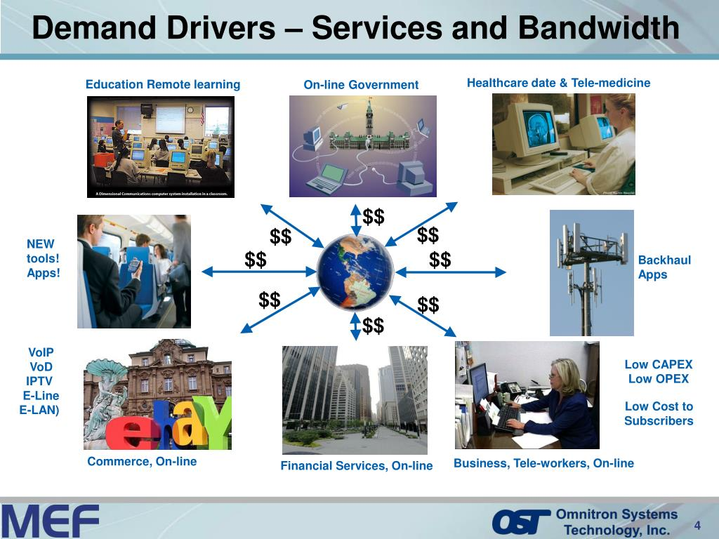 Demand Drivers – Services and Bandwidth