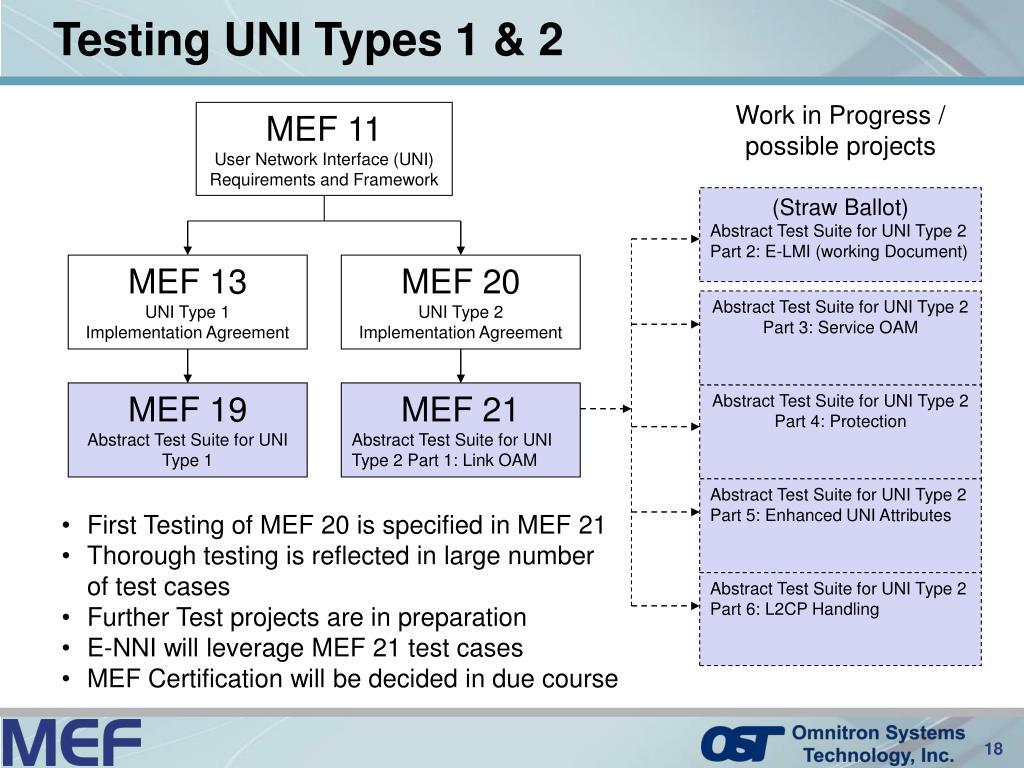 Testing UNI Types 1 & 2
