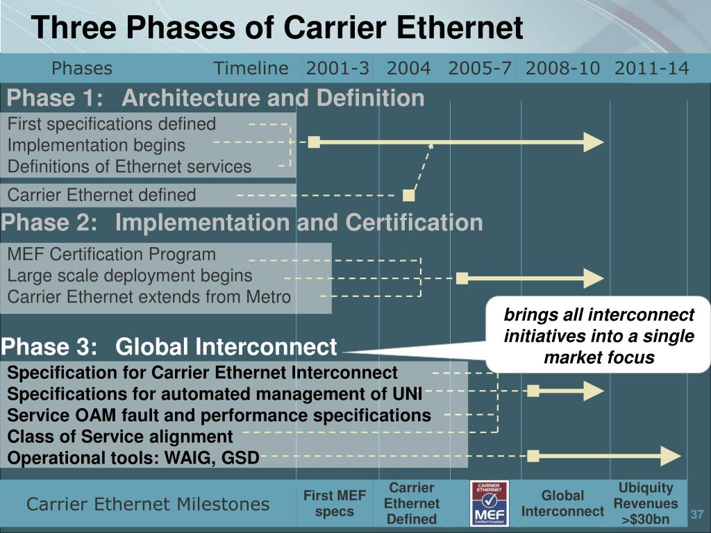 Three Phases of Carrier Ethernet