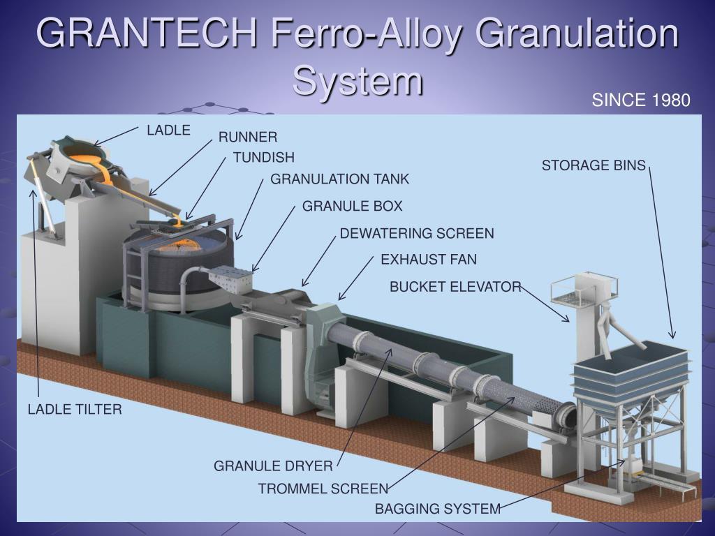 GRANTECH Ferro-Alloy Granulation System