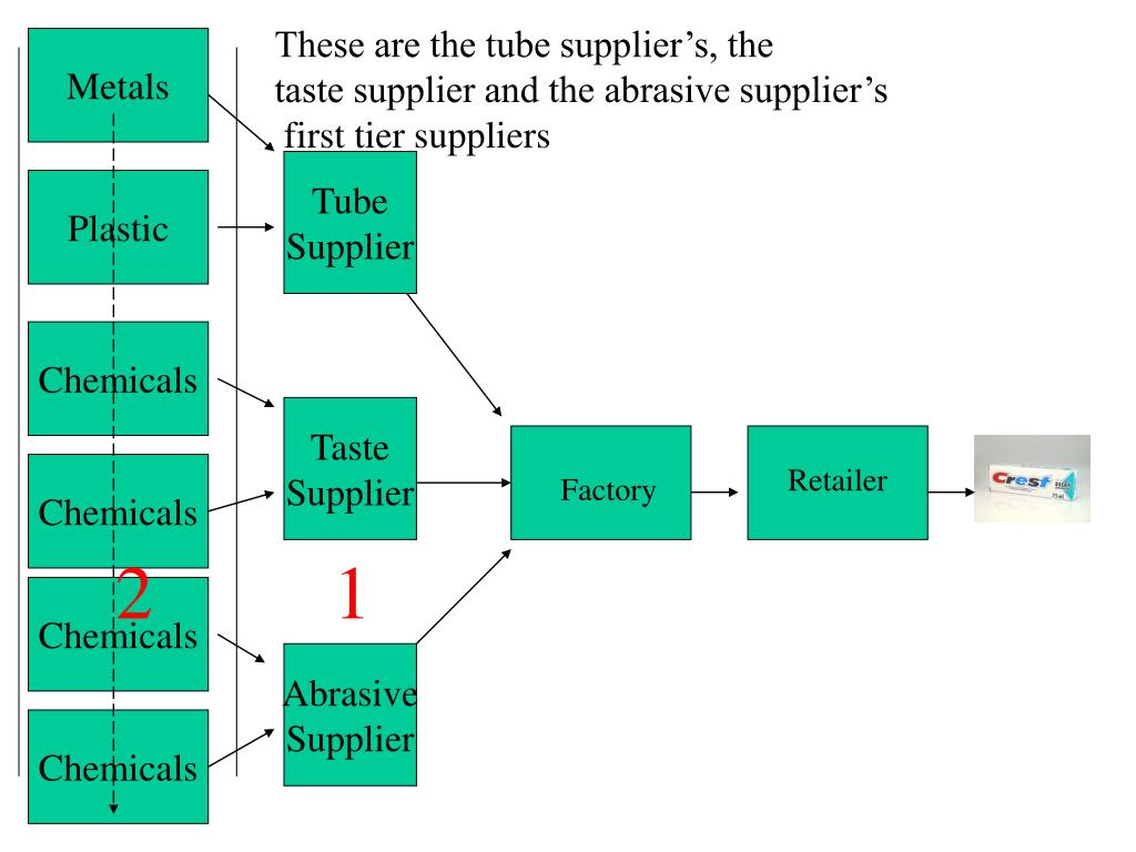 These are the tube supplier's, the