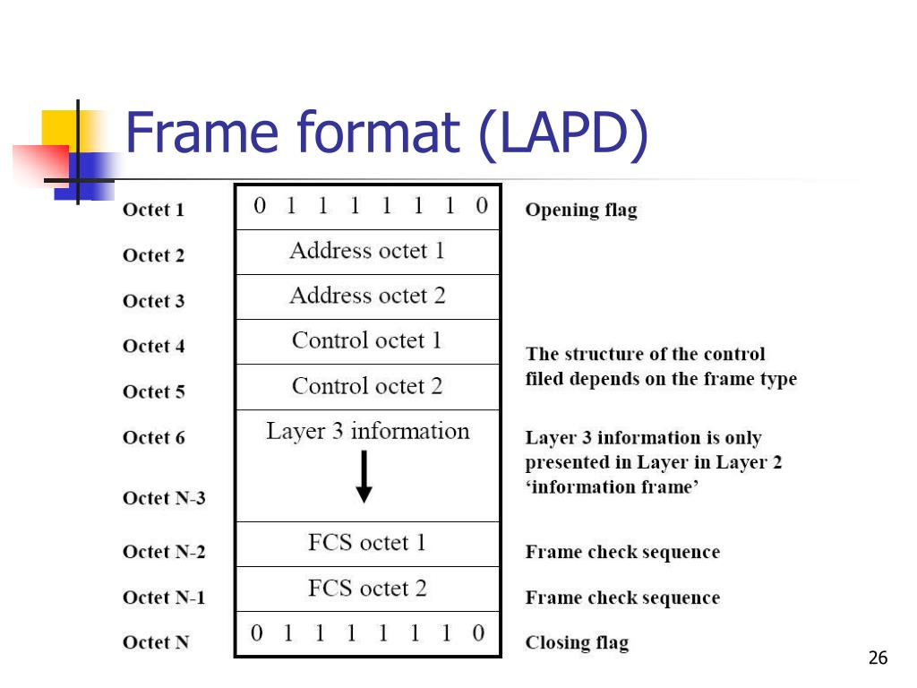 Frame format (LAPD)