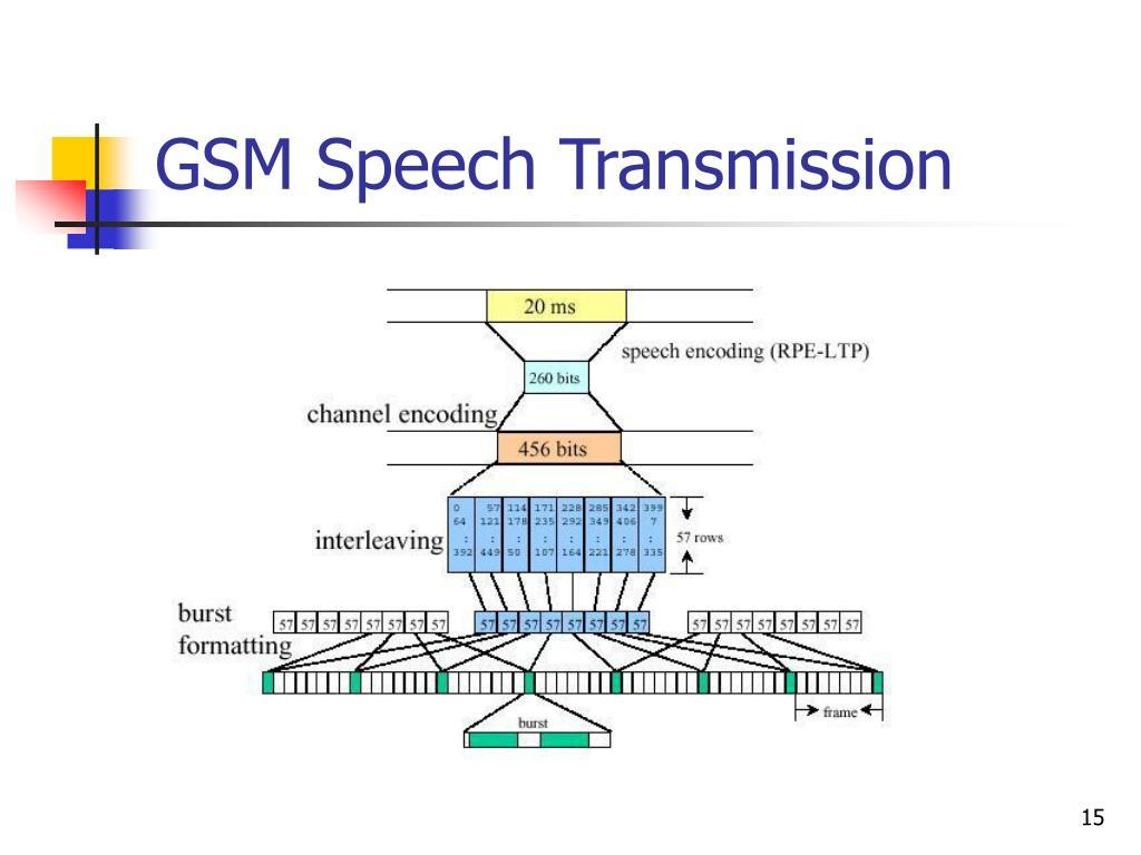 GSM Speech Transmission