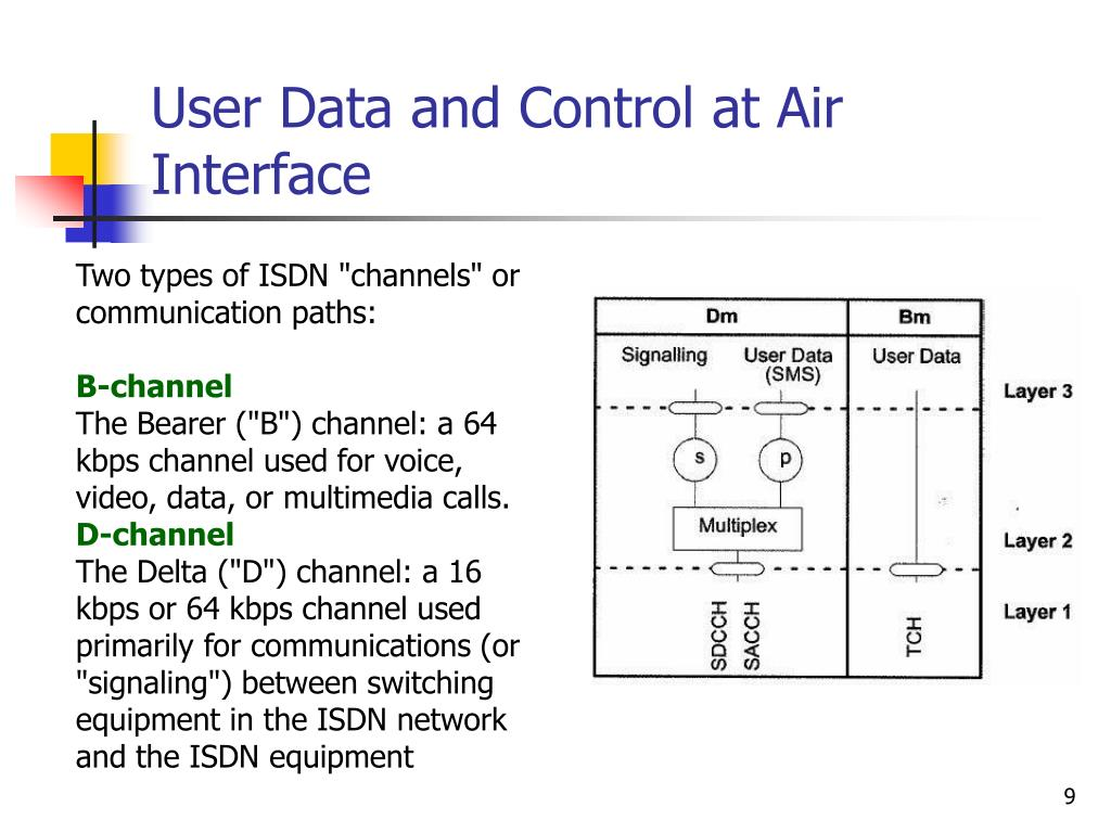 User Data and Control at Air Interface