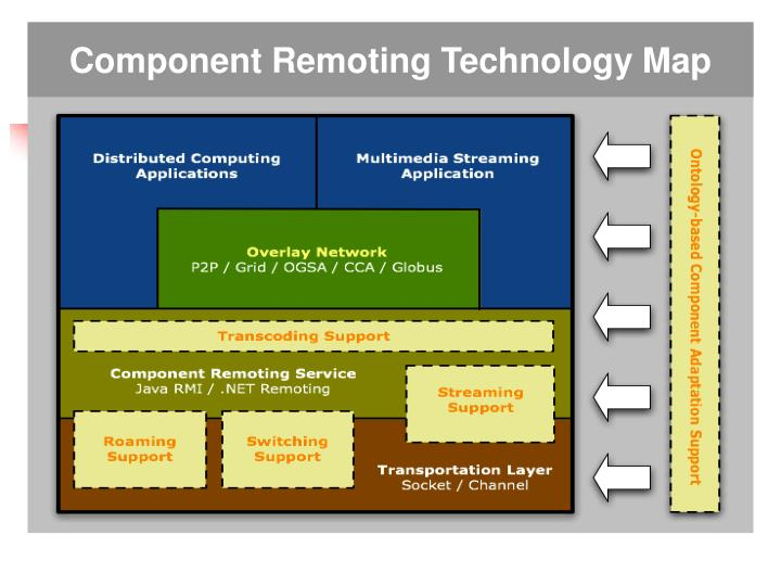 Component remoting technology map