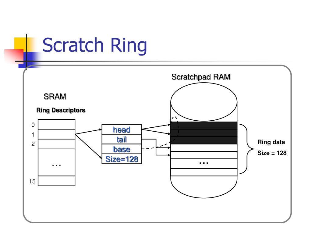 Ring Descriptors