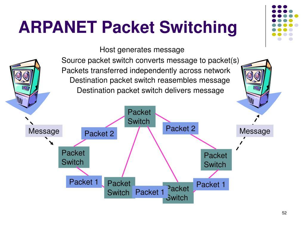 ARPANET Packet Switching