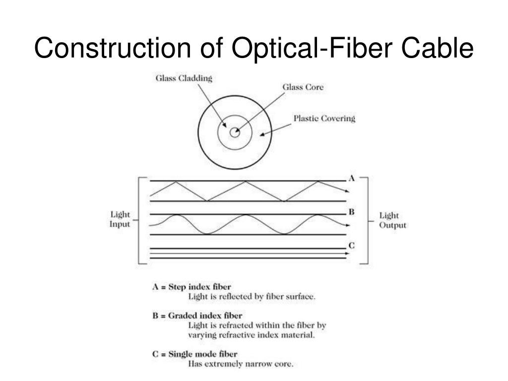 Construction of Optical-Fiber Cable
