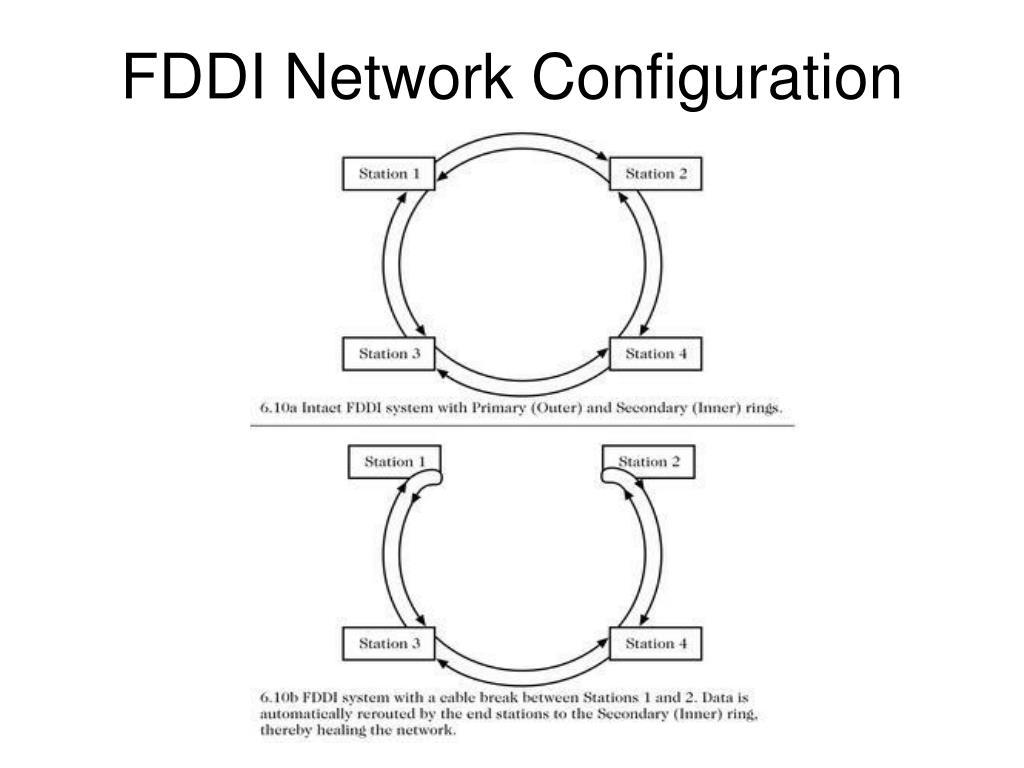FDDI Network Configuration