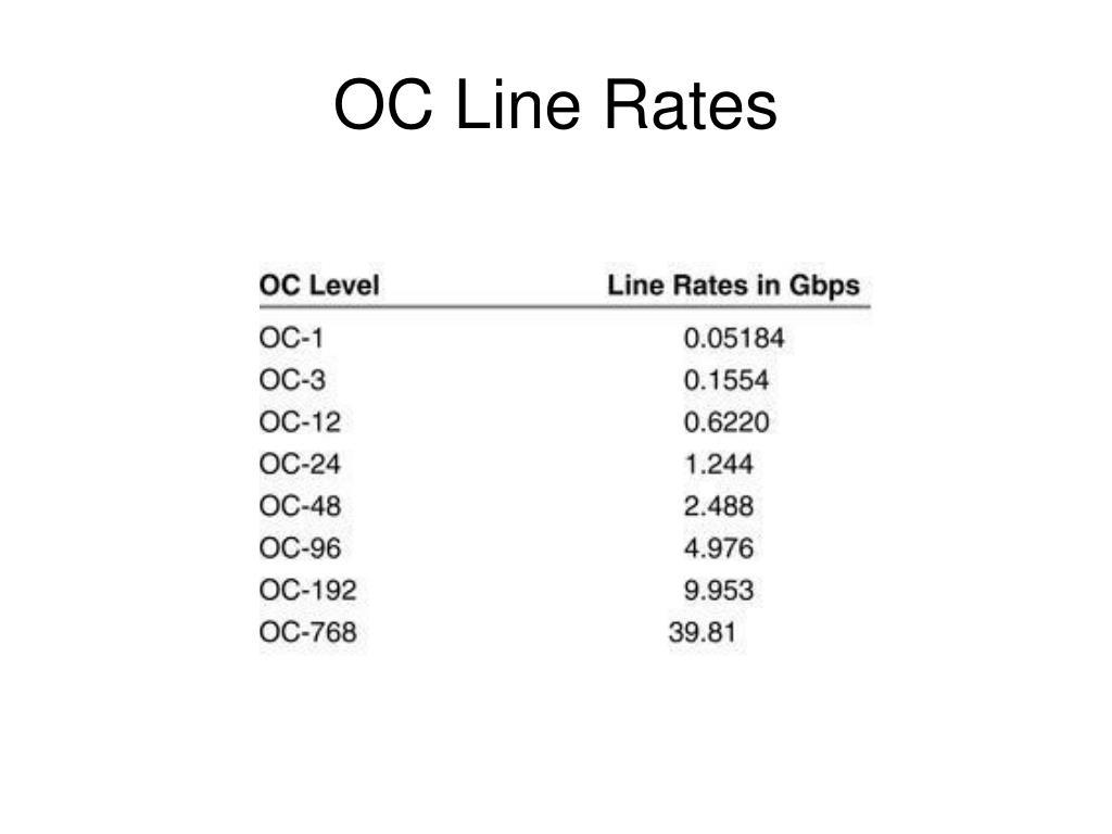 OC Line Rates
