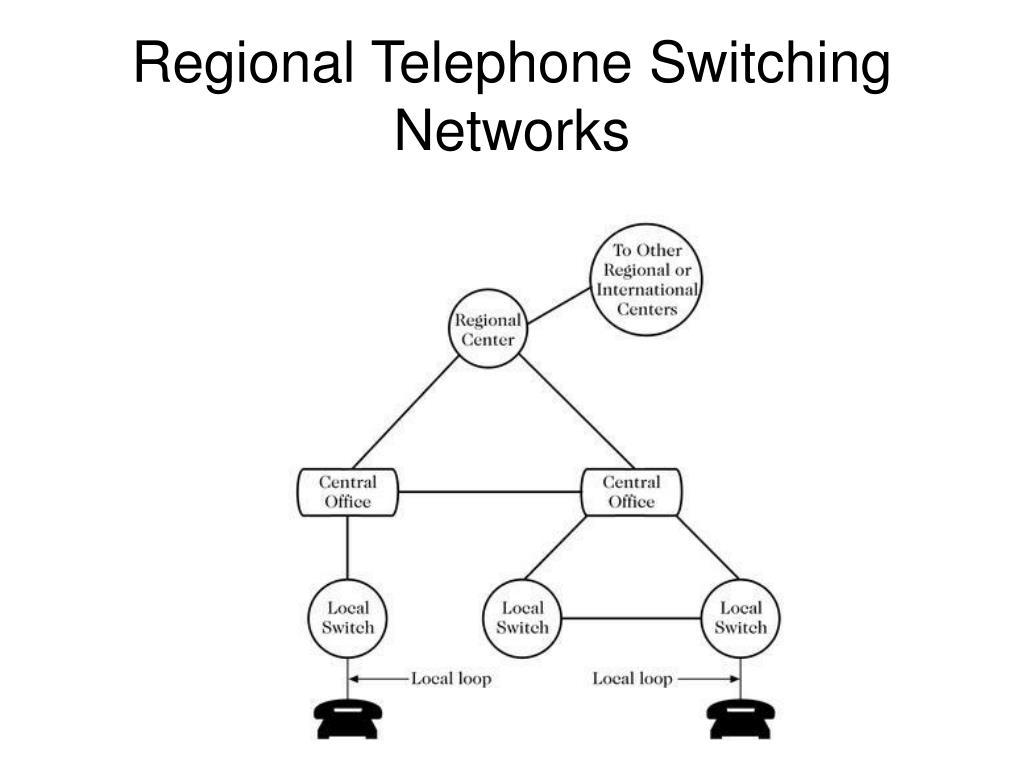 Regional Telephone Switching Networks