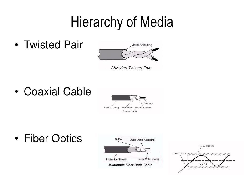 Hierarchy of Media