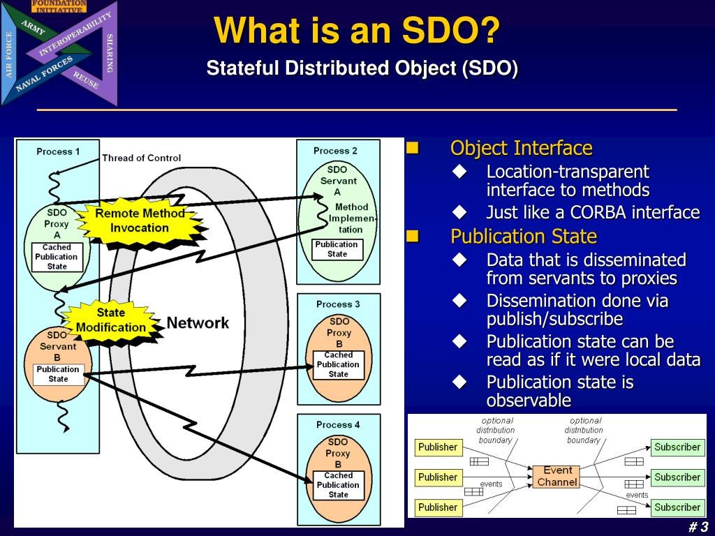 What is an SDO?