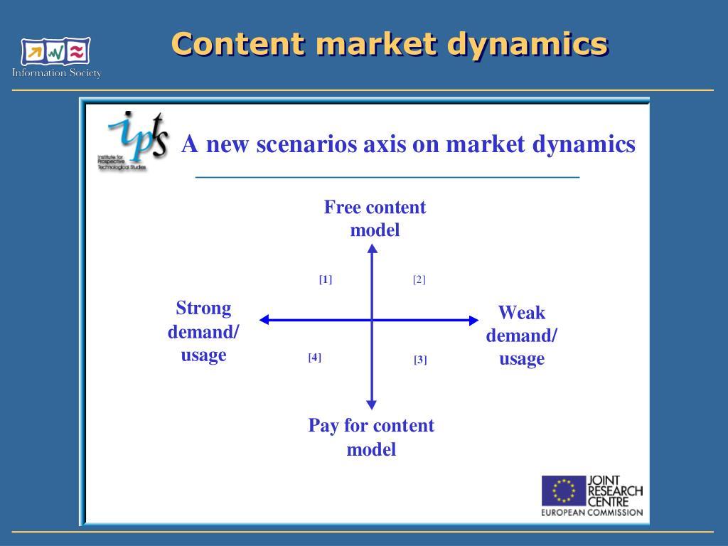 Content market dynamics
