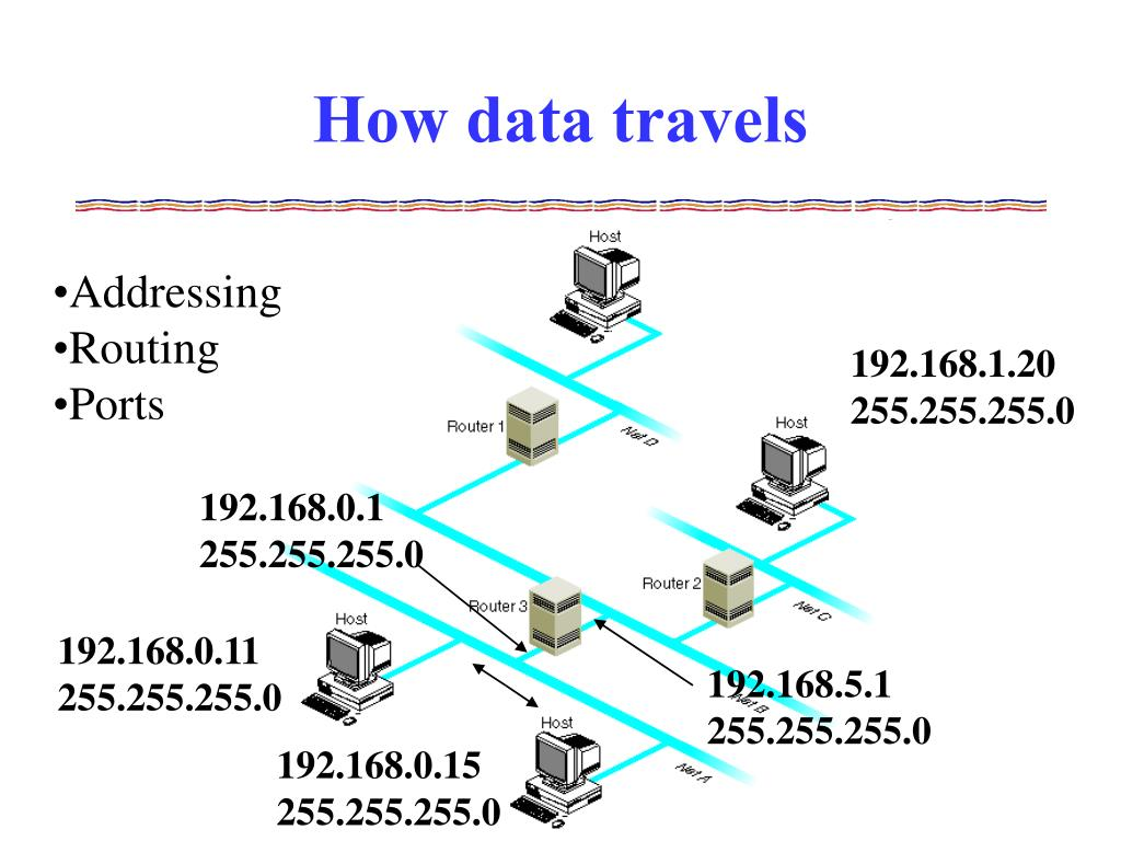 How data travels