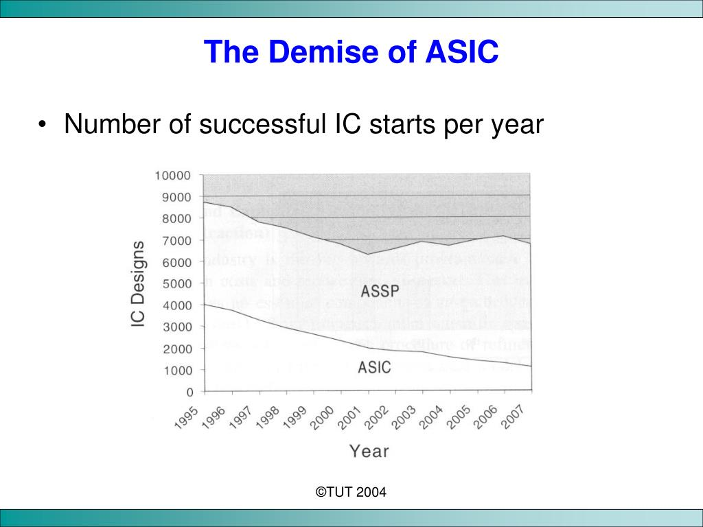 The Demise of ASIC
