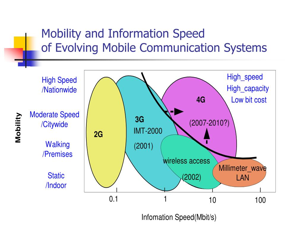 Mobility and Information Speed
