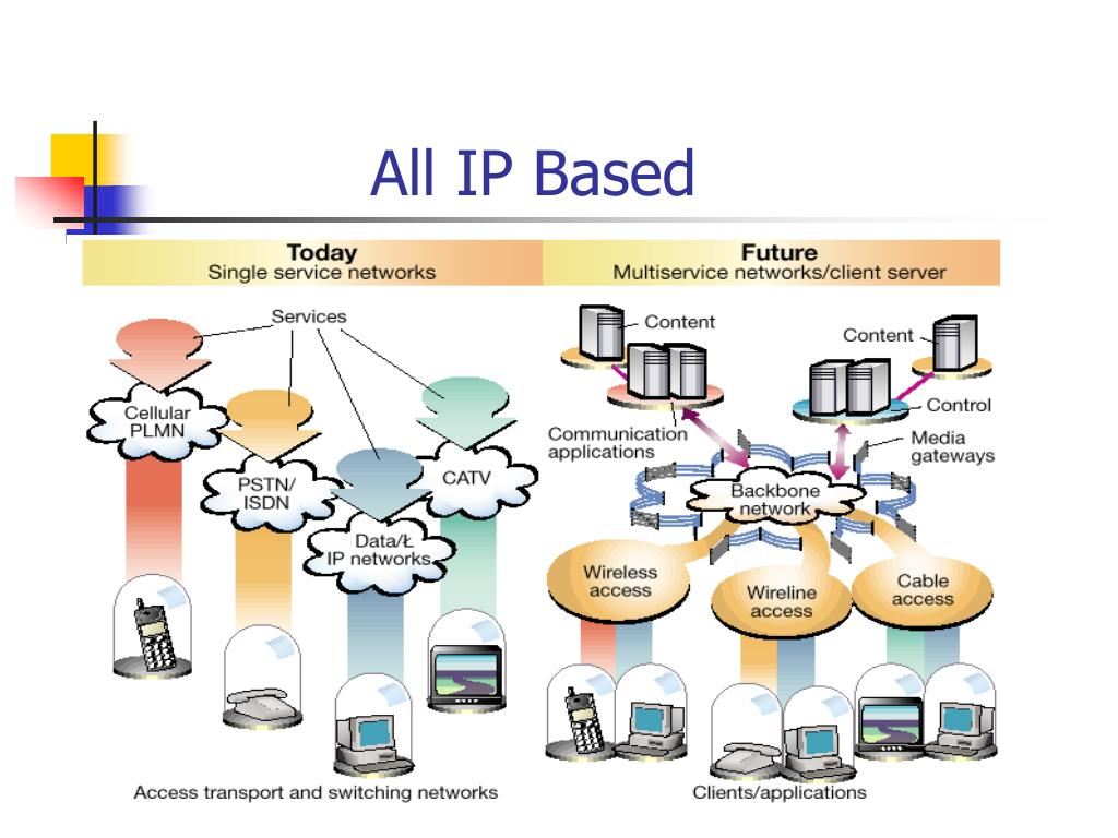 All IP Based