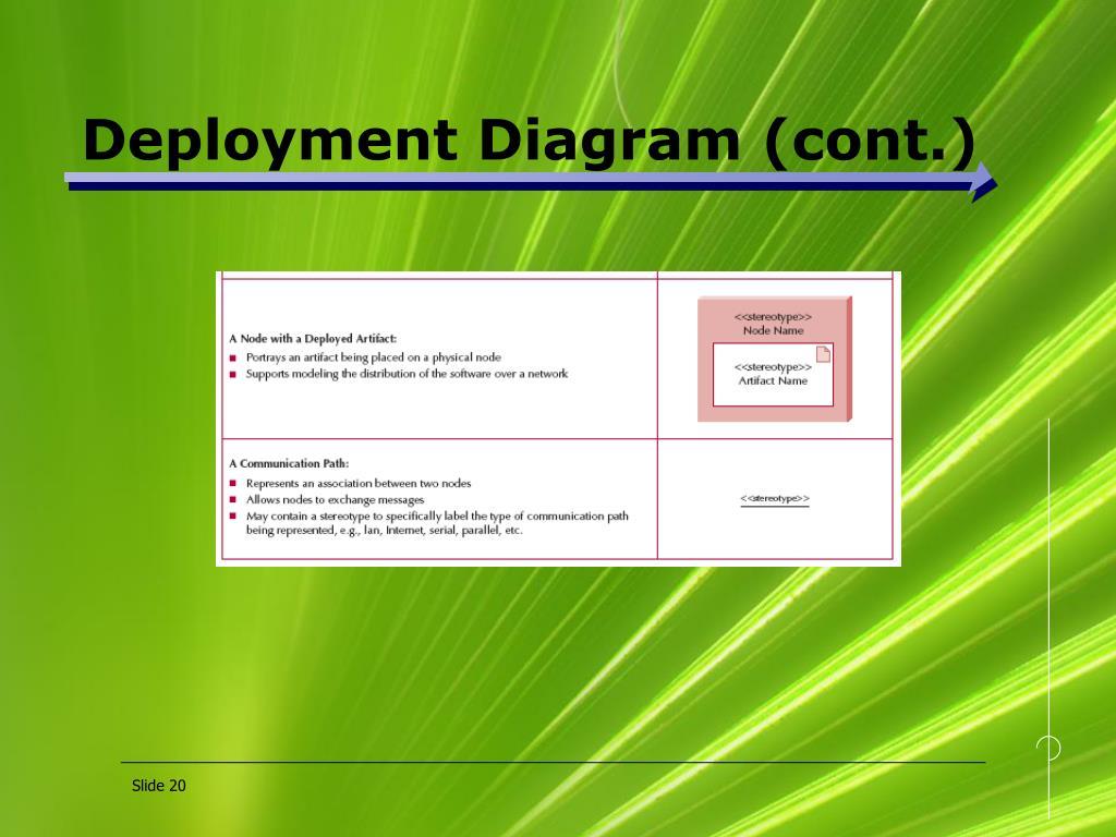 Deployment Diagram (cont.)