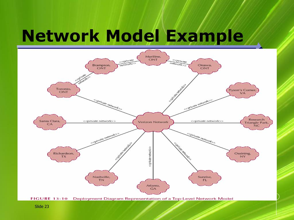 Network Model Example